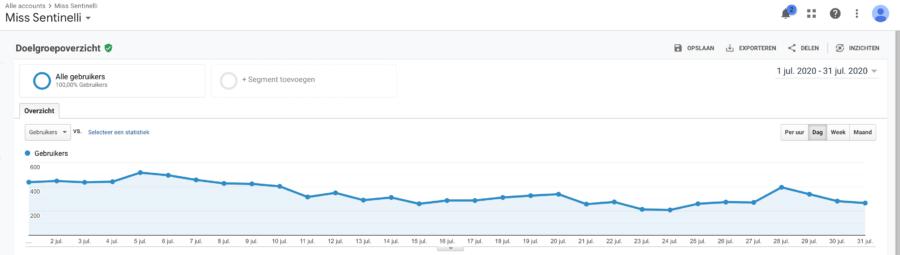 Hoe ik in juni 1.669,75 euro verdiende met bloggen en werk als Virtual Assistant - Google Analytics