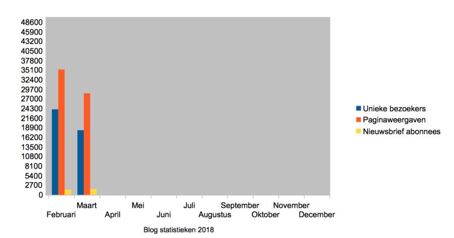 Hoe ik in maart 1540,68 Euro verdiende met bloggen en werk als Virtual Assistant - Statistieken