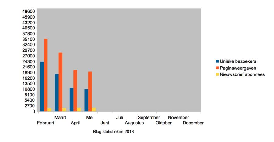 Hoe ik in mei 427,69 Euro verdiende + 123,87 Euro aan barterdeals met bloggen en werk als Virtual Assistant - Blog statistieken
