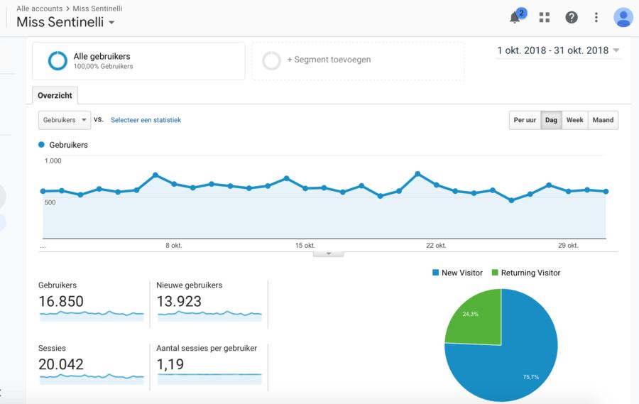 Hoe ik in oktober 1.061,02 Euro verdiende met bloggen en werk als Virtual Assistant - GA