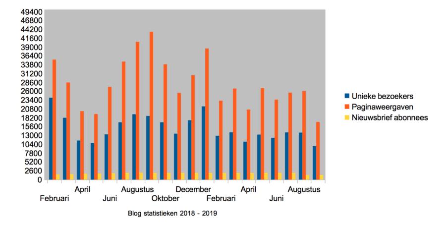 Hoe ik in september 1.522,28 Euro (+ 159,90 Euro aan barterdeals) verdiende met bloggen en werk als Virtual Assistant - Statistieken