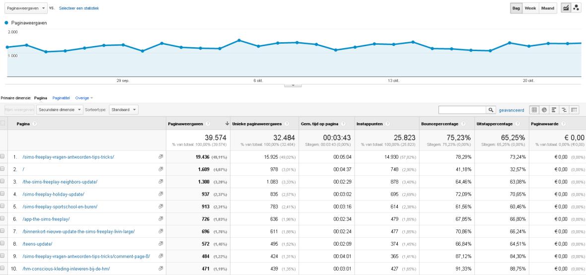 Google Analytics & app Dashboard