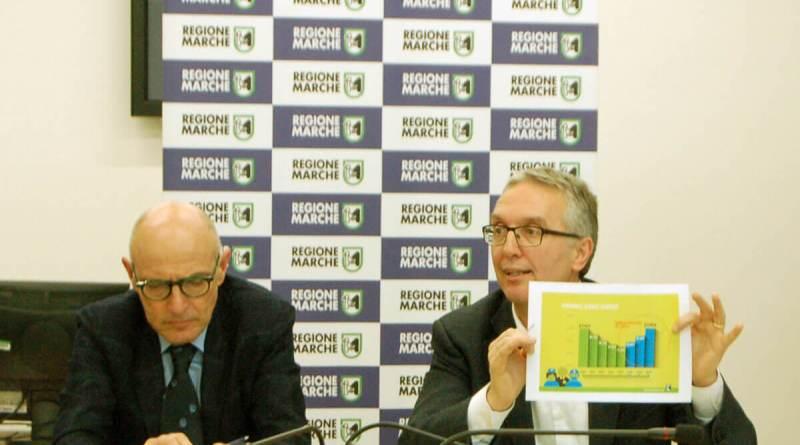 Il Presidente della Regione Marche Ceriscioli fa il punto dopo le polemiche che sono montate sulla proposta di legge 145 sulle sperimentazioni gestionali sanitarie.