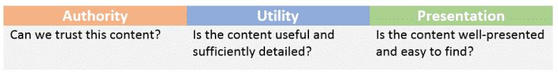 جدول عوامل جودة المحتوى في بينج