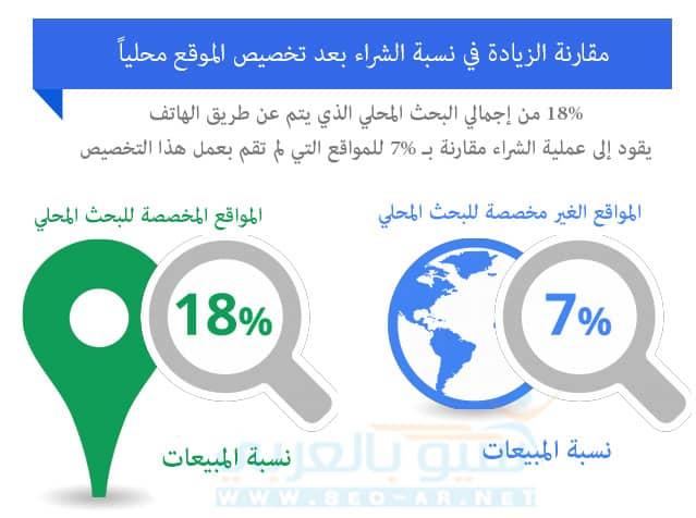 نسبة المبيعات للمواقع المخصصة للبحث المحلي