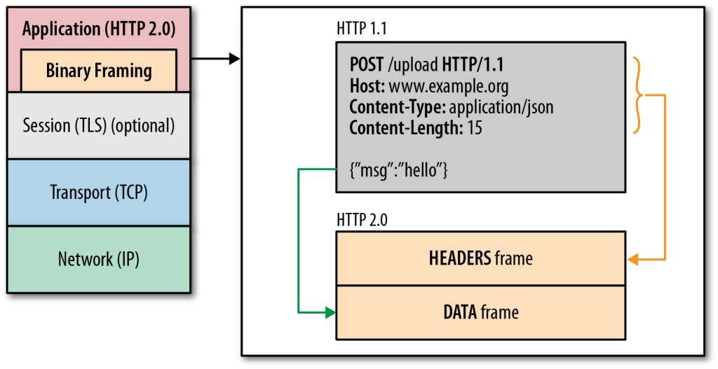 http2_binary_framing-1024x527