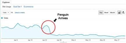 انخفاض الترافيك نتيجة تعرض الموقع ل عقوبة جوجل