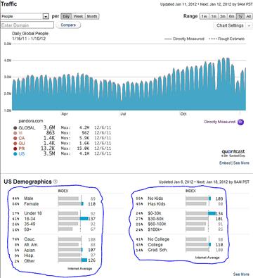 Pandora Demographics