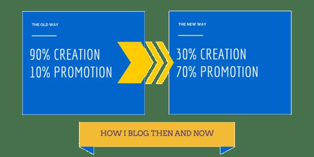 Promosi konten blog