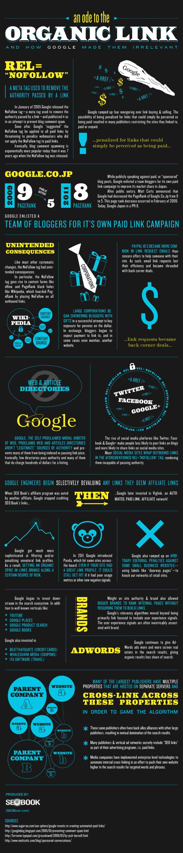 How Google Hit Organic Links.