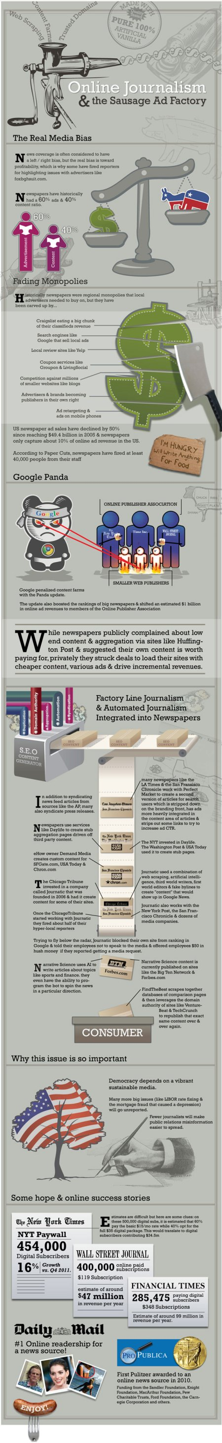 Online Journalism & Sausage Factories.