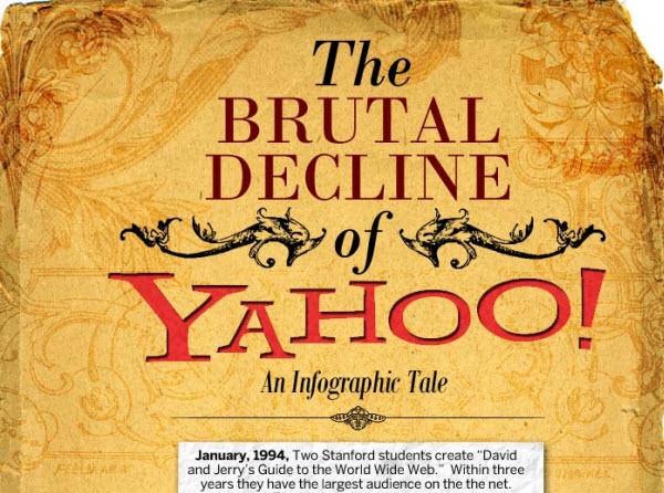 The Yahoo! Story.