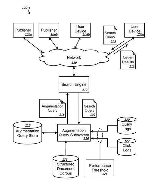 augmentation queries flowchart
