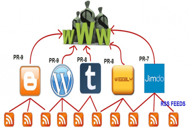 Manual Authority Contextual Backlinks from 20 + PR4 to PR9 WEB 2.0 Properties