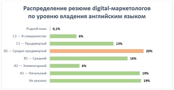 Распределение резюме digital-маркетологов по уровню владения английским языком