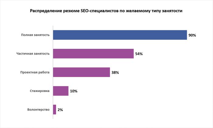 Распределение резюме SEO-специалистов по желаемому типу занятости