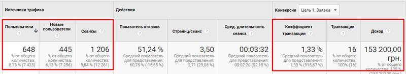 Результаты эксперимента «SEO за 30 дней» - органический трафик.jpg