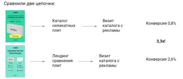 Пример индивидуального продвижения