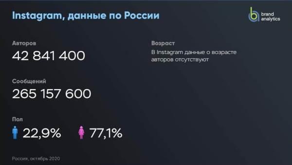 Аудитория Instagram в России