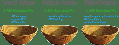 SEO analysis keyword buckets