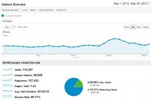 100000 Visites premier mois