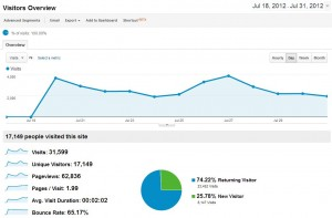 Blog Traffic July 2012