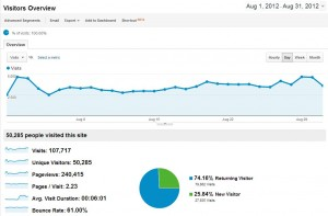 Le trafic du site Août 2012