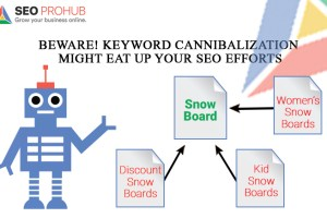 Beware! Keyword Cannibalization Might Eat Up Your SEO Efforts
