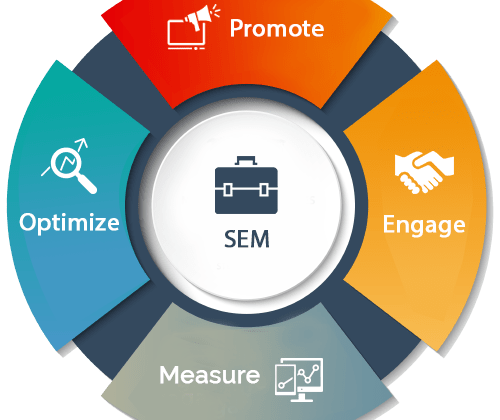 Search Engine Marketing (SEM) & Pay-Per-Click Advertising (PPC)