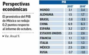 PIB Mexico 2016