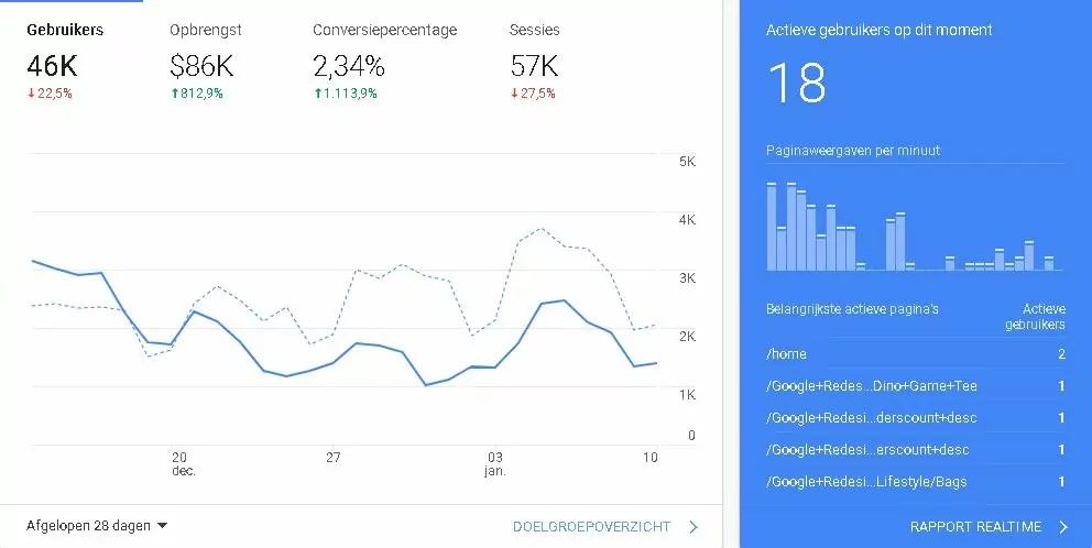 Wat kan Google Analytics betekenen voor mij?