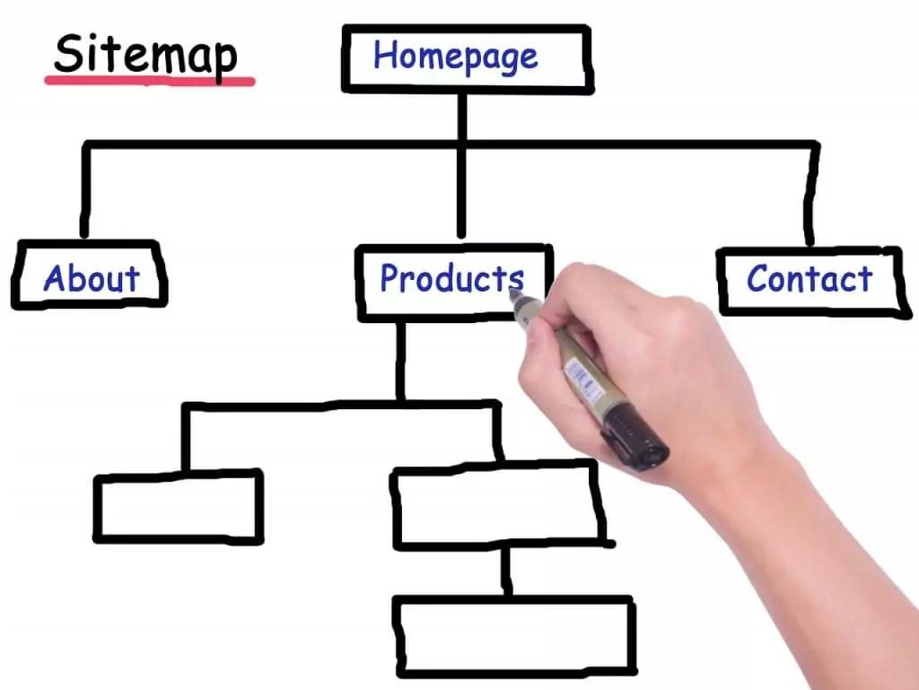 Wat is een sitemap?
