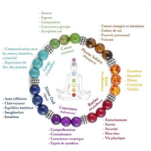 bracelet 7 chakras d'harmonisation
