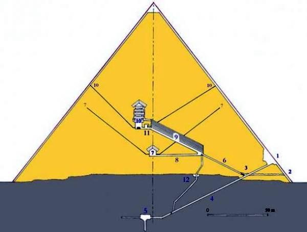 la pyramide de gizeh concue pour