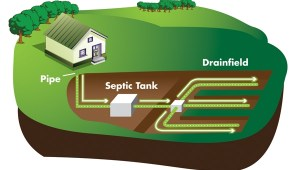 How Septic Systems Work - Avoid Pump Outs