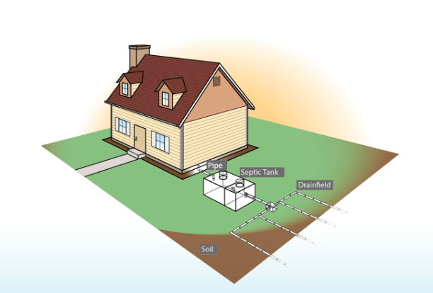 How septic tanks work