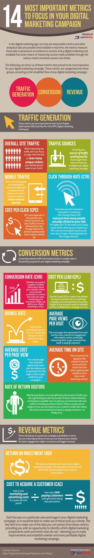 Marketing digital : les indicateurs pour évaluer une campagne