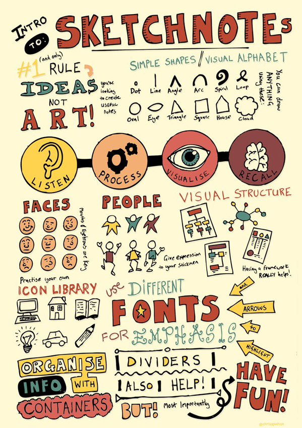 Sketchnotes by Chris Spalton