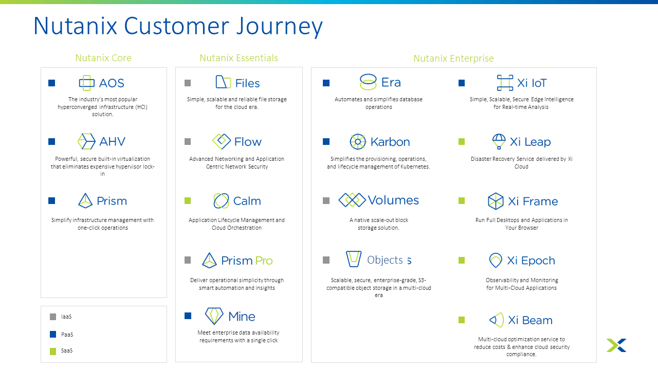 Nutanix Customer Journey - Software Stack