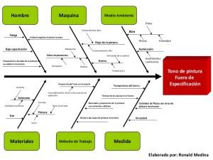 herramientas de calidad : diagrama de Kaoru Ishikawa