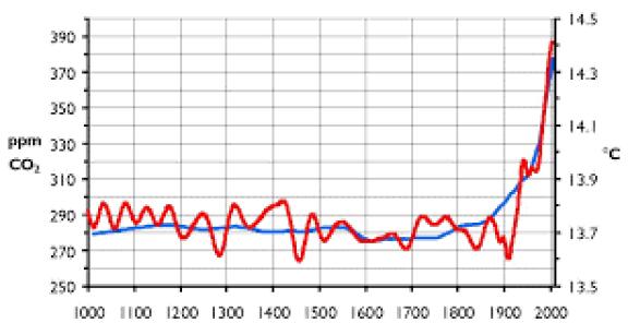 andamento della concentrazione di anidride carbonica nell'atmosfera e aumento della temperatura media globale