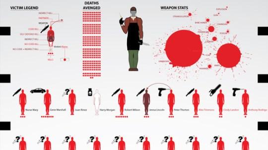 Infografica Dexter