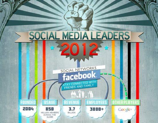 social media leader