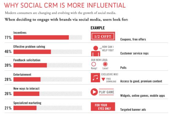 Social-CRM-3