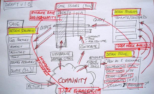 3 Reasons CIOs Need Scenario Planning