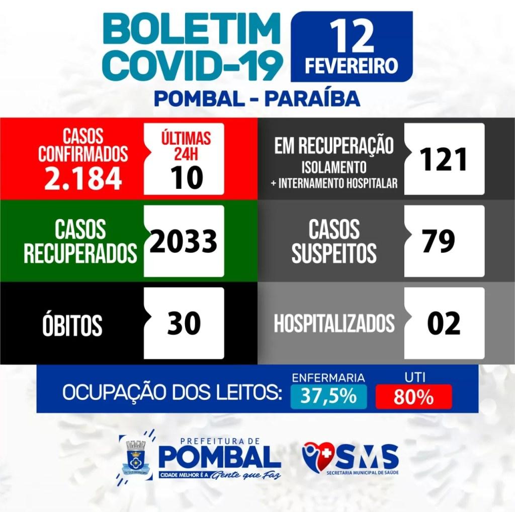 Confira os números da Covid-19 em Pombal nesta sexta (12/02)