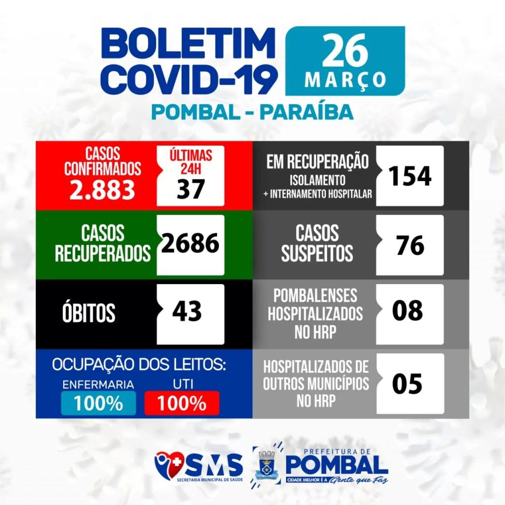Pombal registra 37 novos casos e chega a 2.883 infectados pela Covid-19