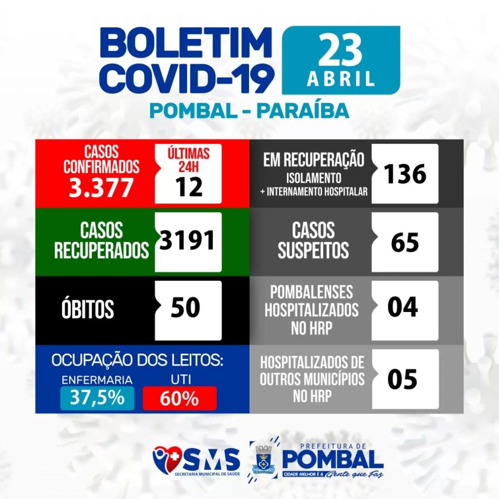 Pombal registra 12 novos casos e chega a 3.377 infectados pela Covid-19