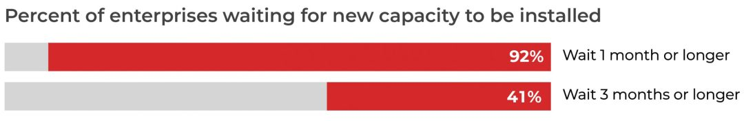 Percent new capacity