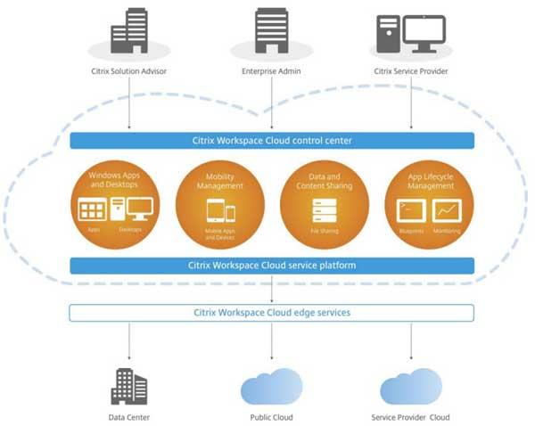 Citrix workspace cloud